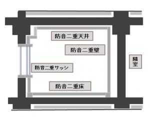 防音室構造図